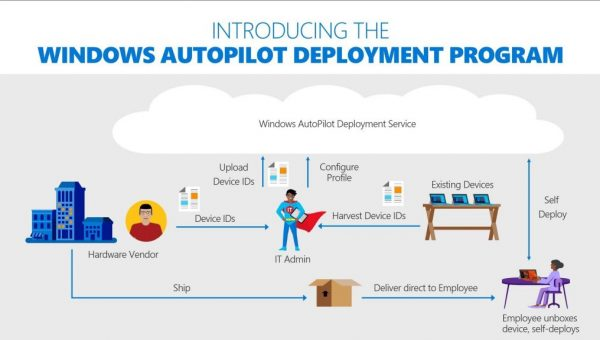 Get device hashes from HP for Autopilot pre-production testing